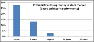 Chart for losing money